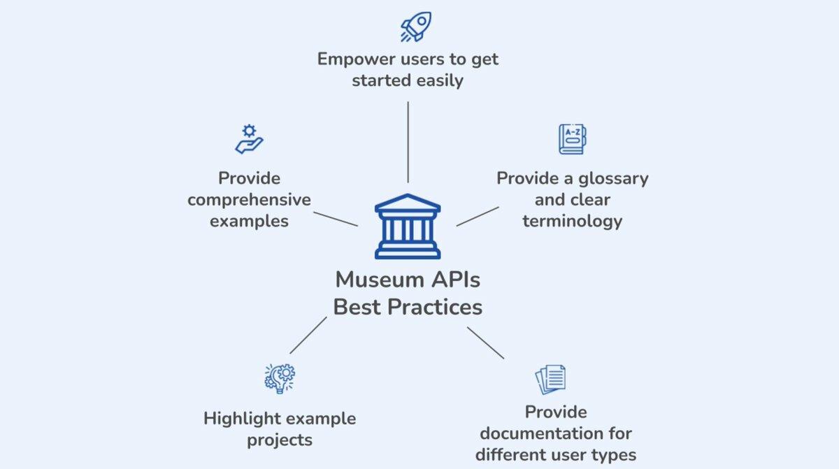 Museum APIs Best Practices